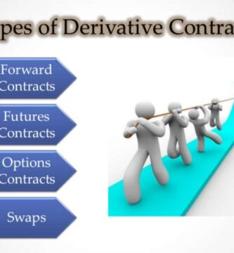 How many types of financial derivatives are there