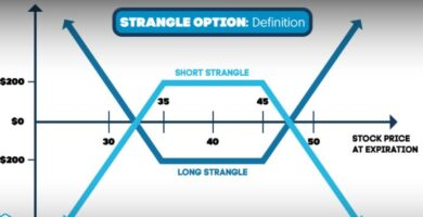 Learn about Strangle strategy in the options market