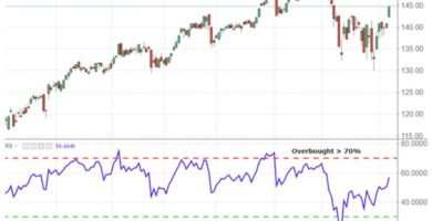 RSI The Virtues of the Relative Strength Index